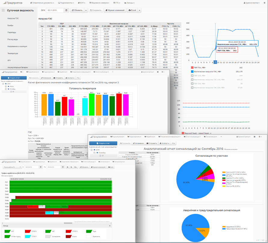 Unified data-analytics system for enterprise specialists